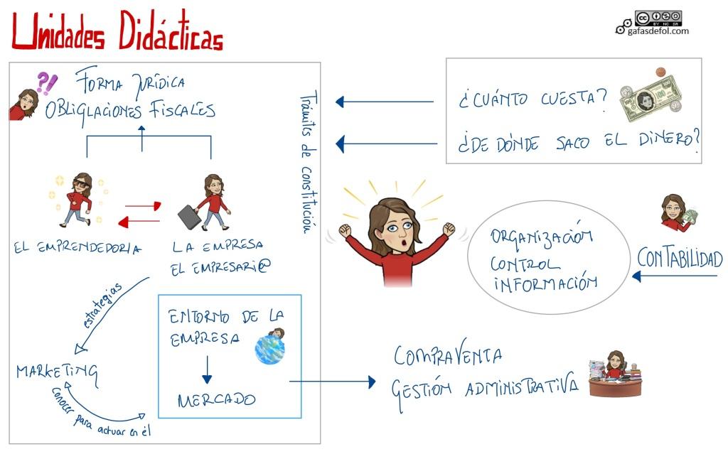 Gafas de FOL. Formación y Orientación Laboral. FOL. Empresa e Iniciativa Emprendedora. EIE.